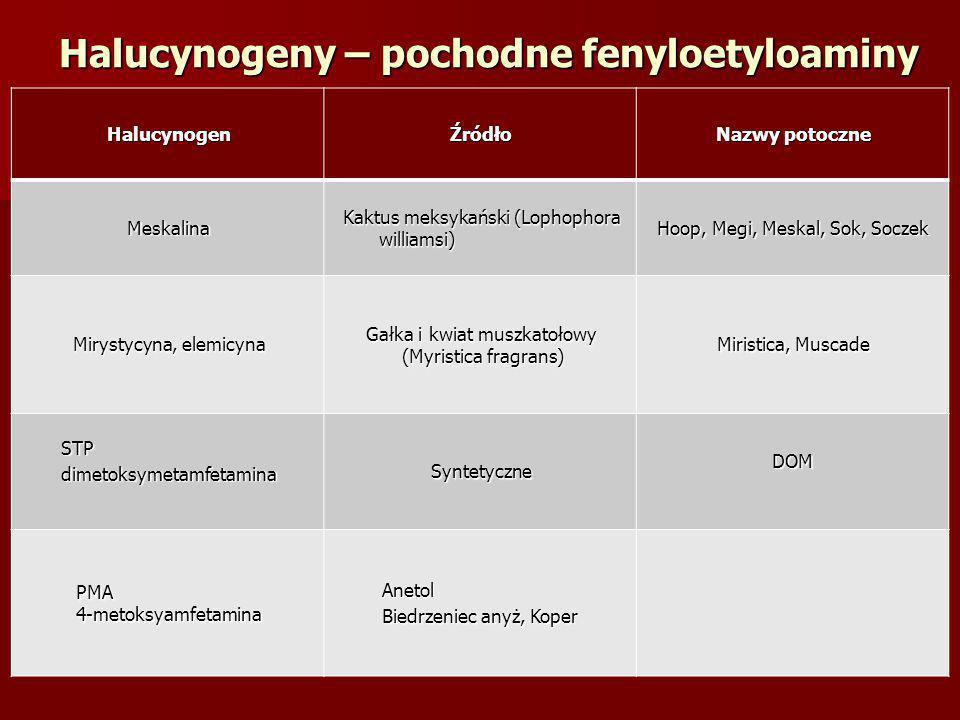 Halucynogeny – pochodne fenyloetyloaminy