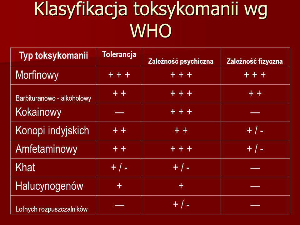 Klasyfikacja toksykomanii wg WHO