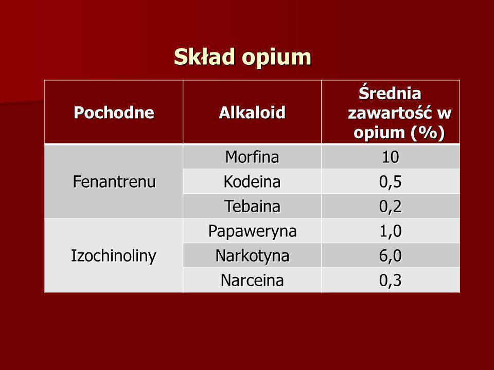 Średnia zawartość w opium (%)