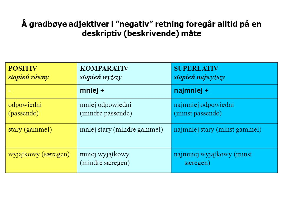 Å gradbøye adjektiver i negativ retning foregår alltid på en deskriptiv (beskrivende) måte