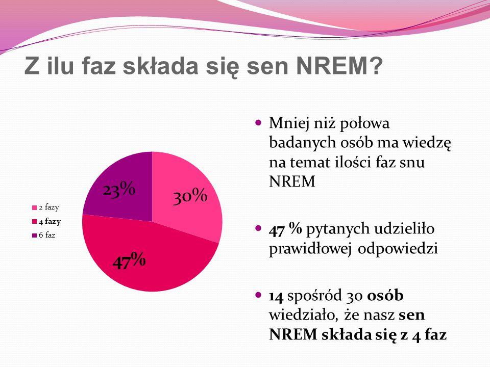 Z ilu faz składa się sen NREM