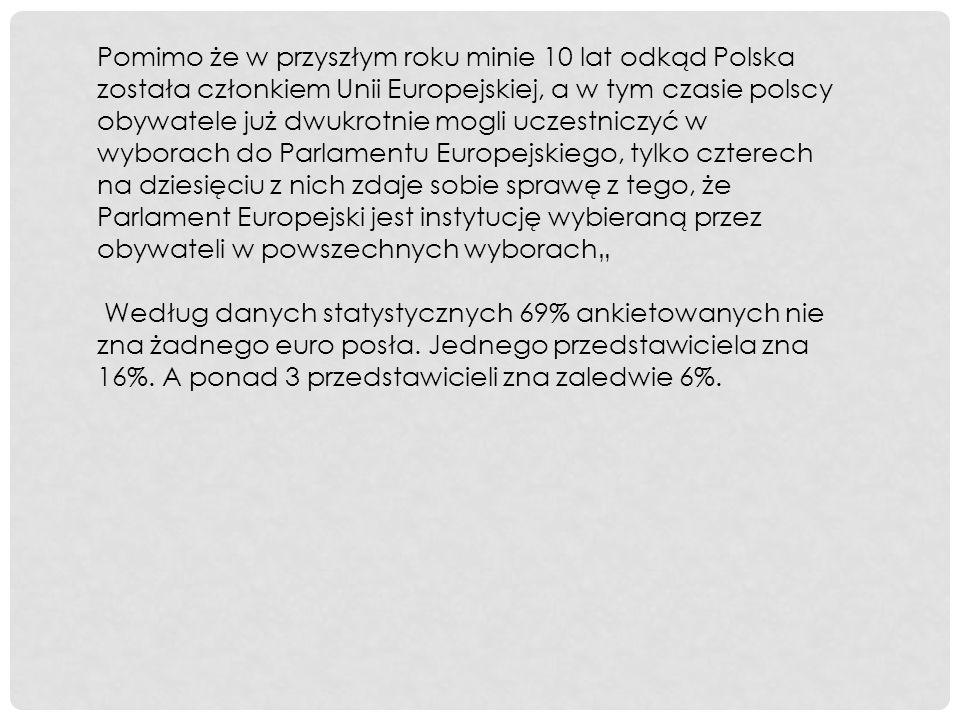 """Pomimo że w przyszłym roku minie 10 lat odkąd Polska została członkiem Unii Europejskiej, a w tym czasie polscy obywatele już dwukrotnie mogli uczestniczyć w wyborach do Parlamentu Europejskiego, tylko czterech na dziesięciu z nich zdaje sobie sprawę z tego, że Parlament Europejski jest instytucję wybieraną przez obywateli w powszechnych wyborach"""" Według danych statystycznych 69% ankietowanych nie zna żadnego euro posła."""