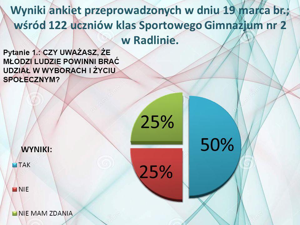 Wyniki ankiet przeprowadzonych w dniu 19 marca br