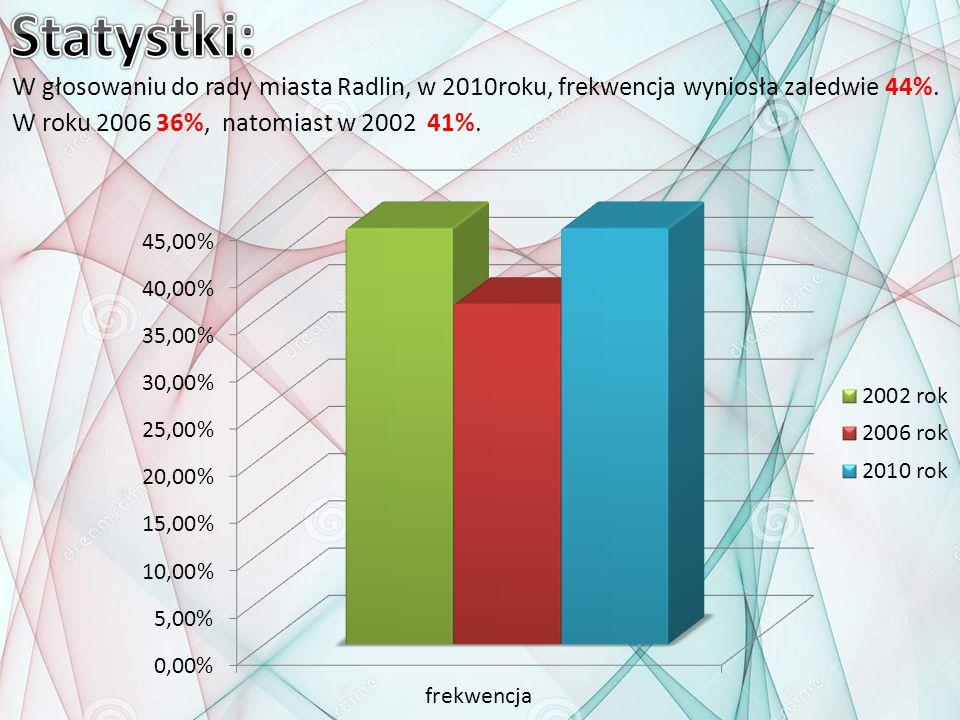 Statystki: W głosowaniu do rady miasta Radlin, w 2010roku, frekwencja wyniosła zaledwie 44%.