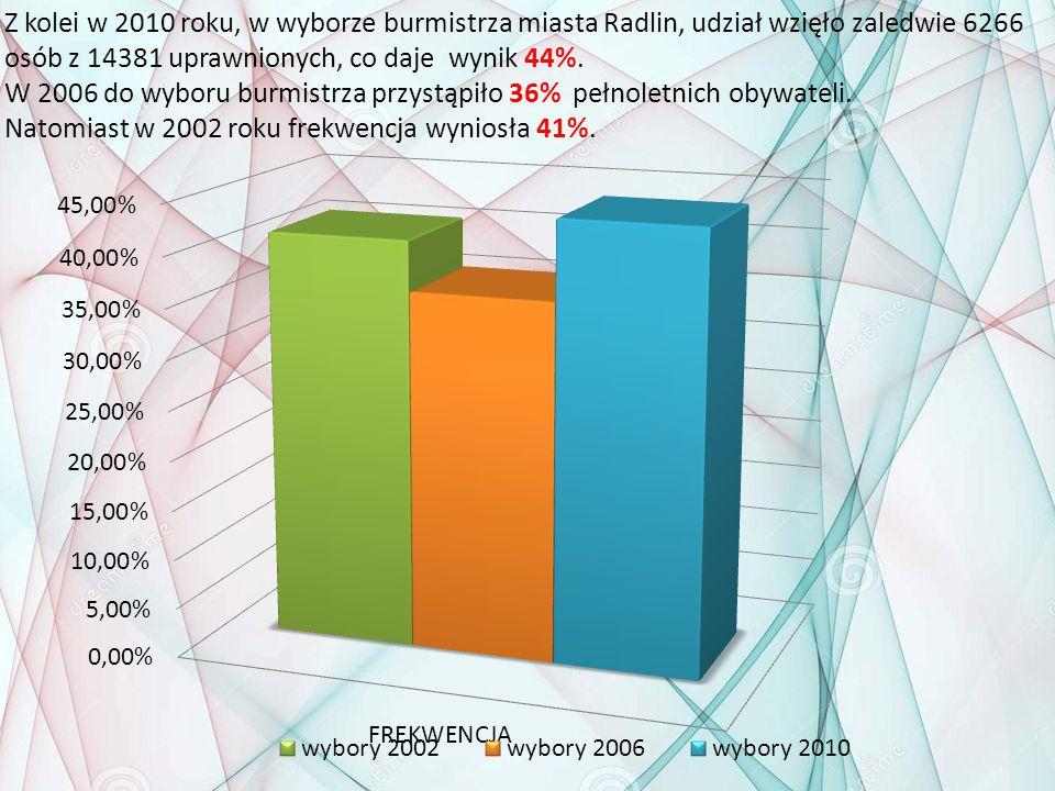 Z kolei w 2010 roku, w wyborze burmistrza miasta Radlin, udział wzięło zaledwie 6266 osób z 14381 uprawnionych, co daje wynik 44%.