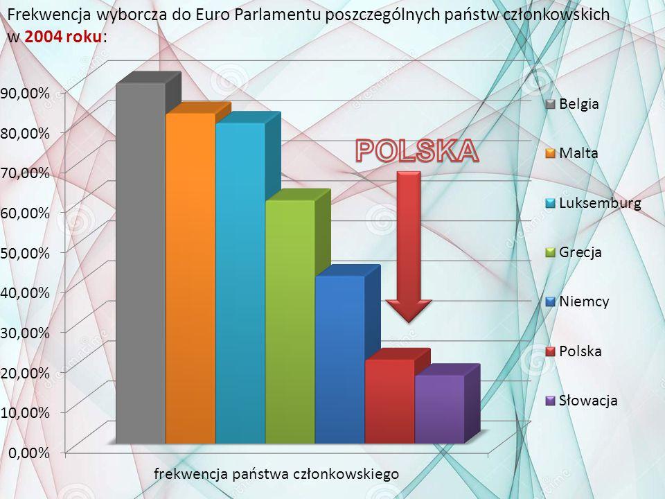 Frekwencja wyborcza do Euro Parlamentu poszczególnych państw członkowskich w 2004 roku: