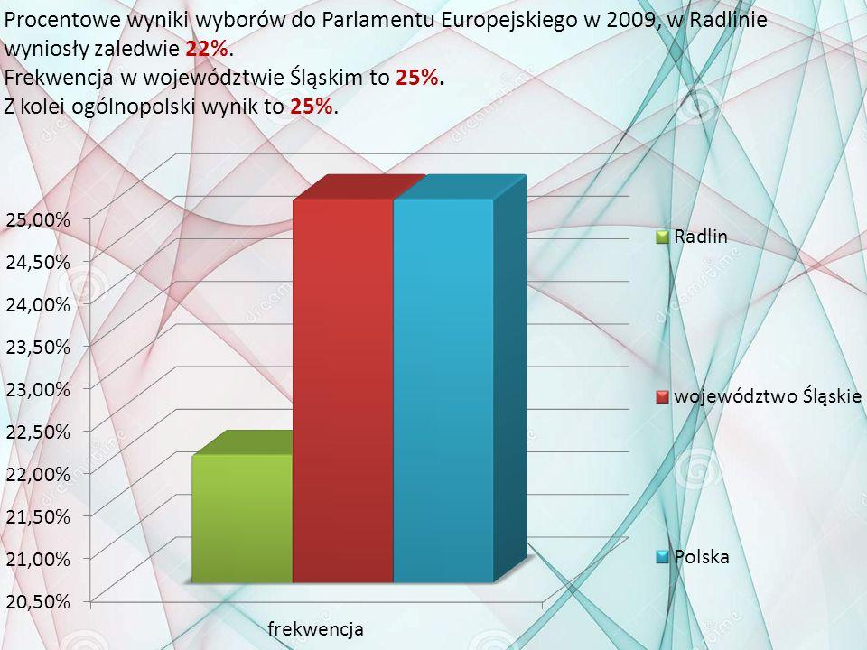 Procentowe wyniki wyborów do Parlamentu Europejskiego w 2009, w Radlinie wyniosły zaledwie 22%.