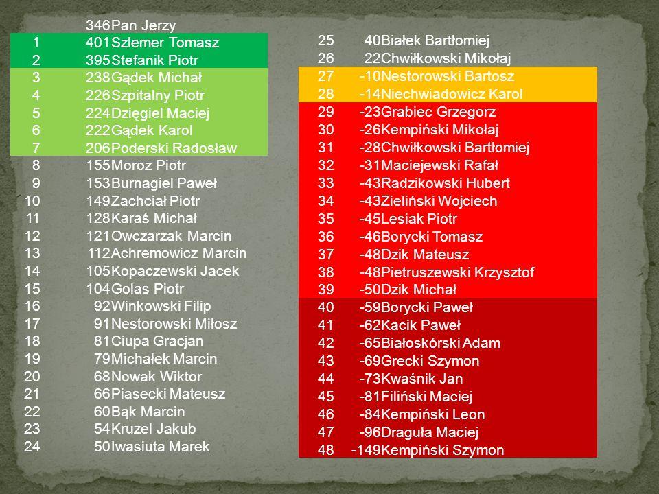 346 Pan Jerzy. 1. 401. Szlemer Tomasz. 2. 395. Stefanik Piotr. 3. 238. Gądek Michał. 4. 226.