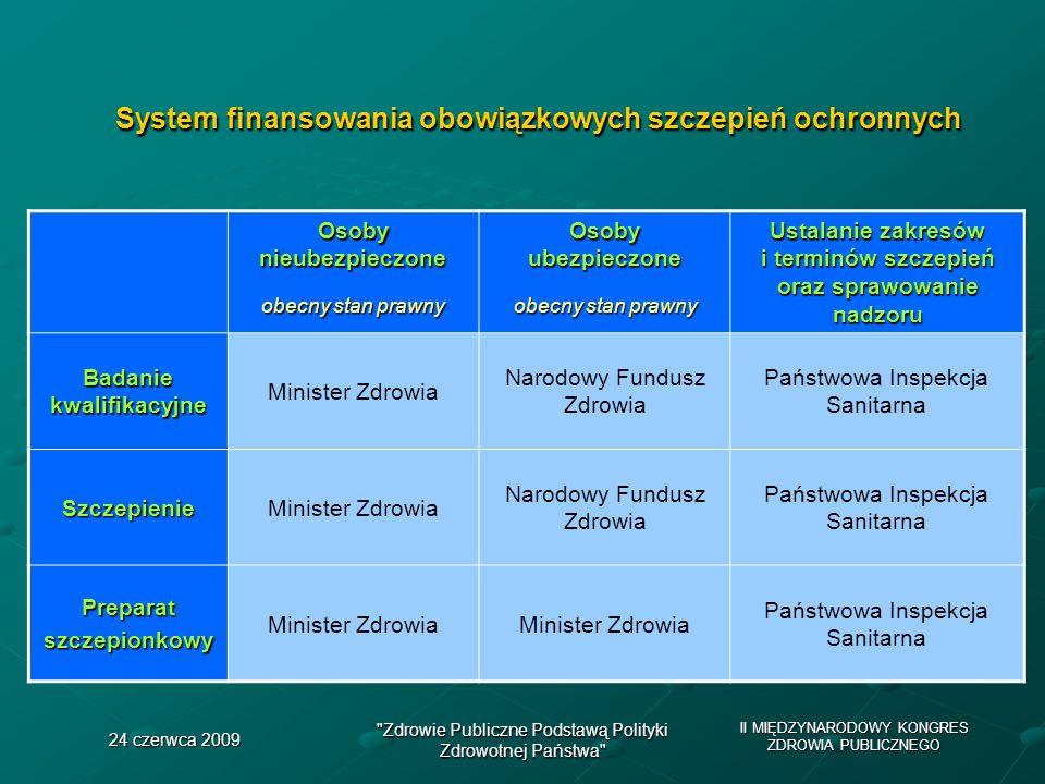 System finansowania obowiązkowych szczepień ochronnych