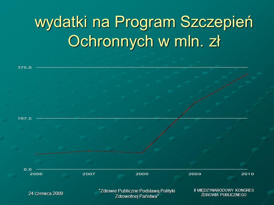 wydatki na Program Szczepień Ochronnych w mln. zł