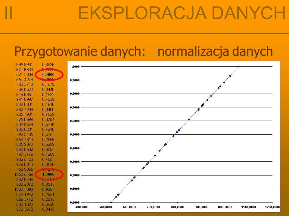 II EKSPLORACJA DANYCH Przygotowanie danych: normalizacja danych