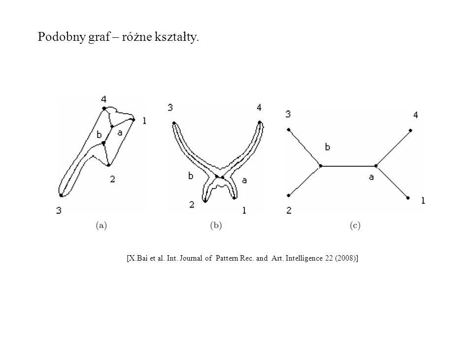 Podobny graf – różne kształty.