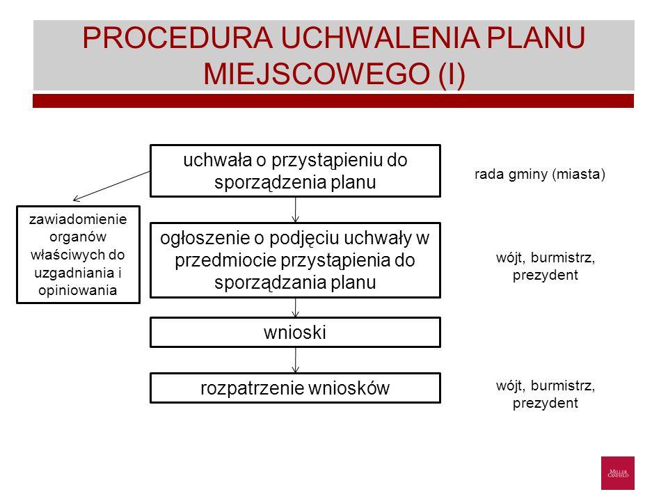 PROCEDURA UCHWALENIA PLANU MIEJSCOWEGO (I)
