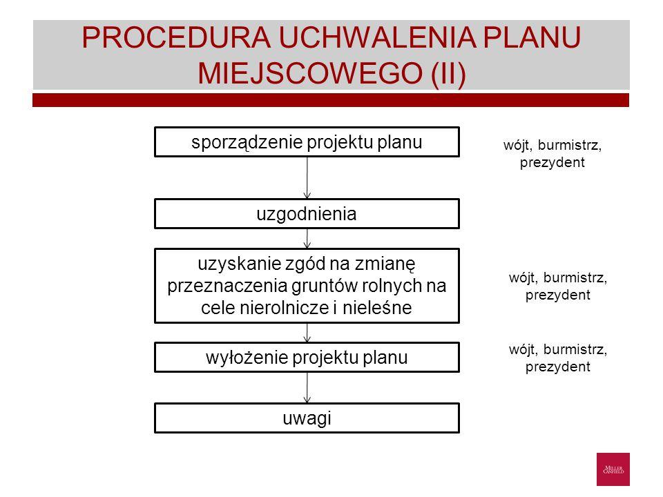 PROCEDURA UCHWALENIA PLANU MIEJSCOWEGO (II)