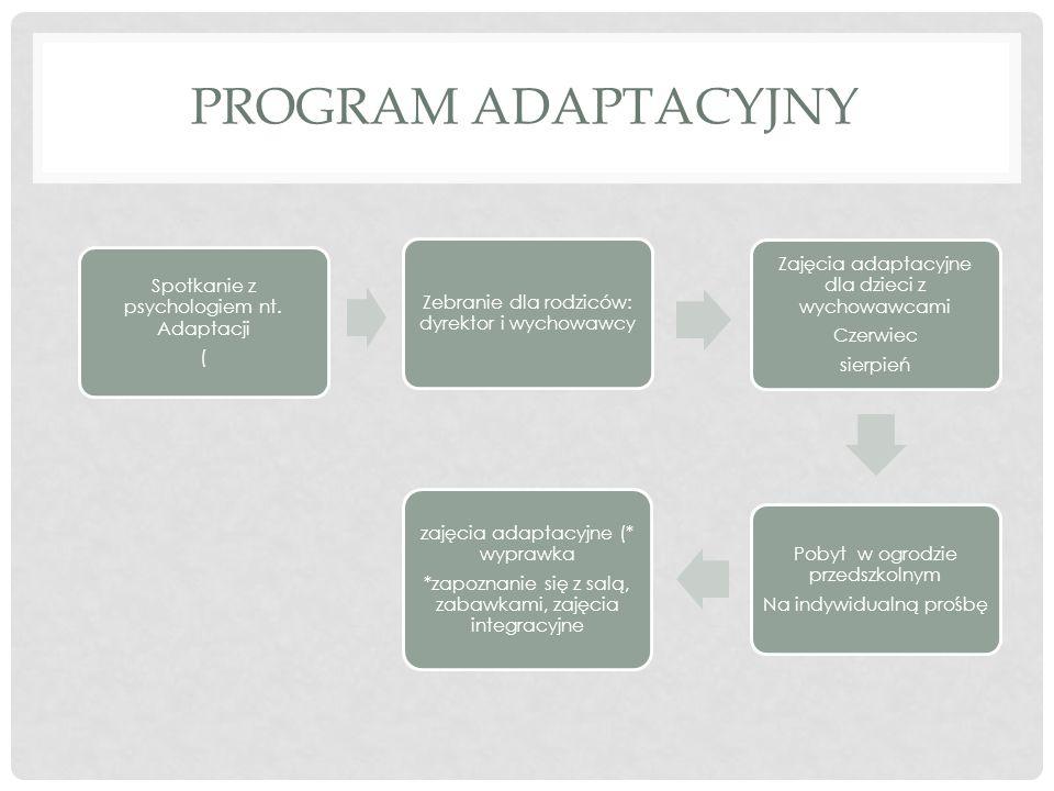 Program adaptacyjny Zebranie dla rodziców: dyrektor i wychowawcy