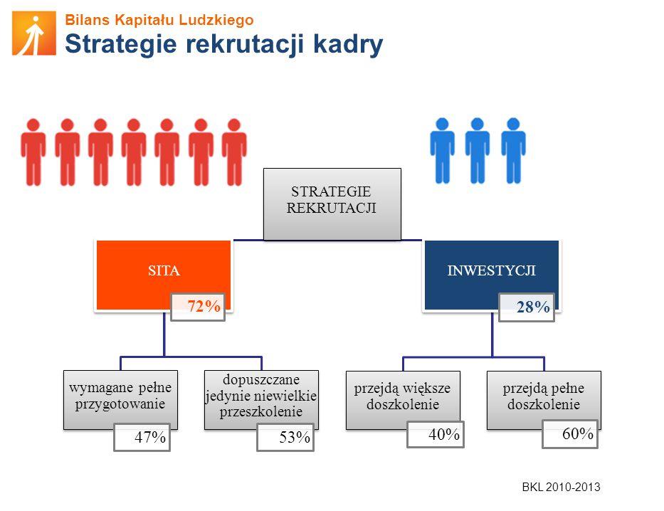 Strategie rekrutacji kadry