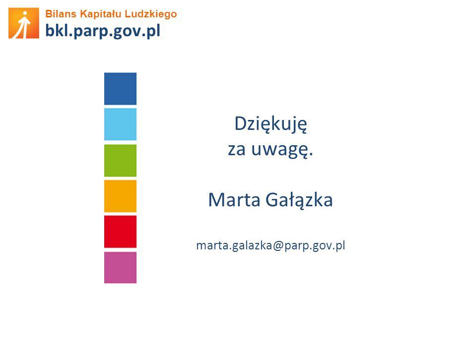 Dziękuję za uwagę. Marta Gałązka bkl.parp.gov.pl