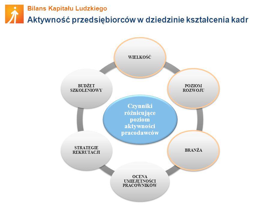 Aktywność przedsiębiorców w dziedzinie kształcenia kadr