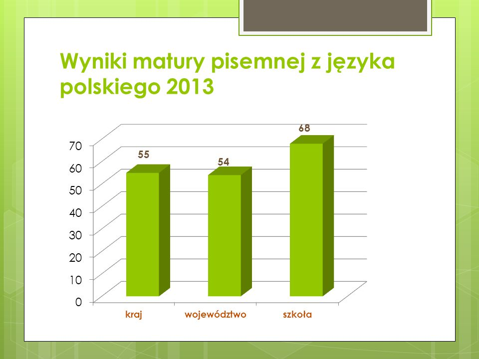 Wyniki matury pisemnej z języka polskiego 2013