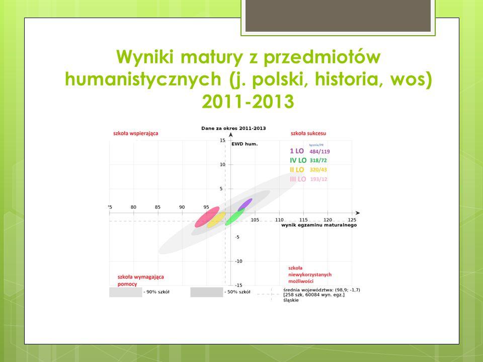 Wyniki matury z przedmiotów humanistycznych (j