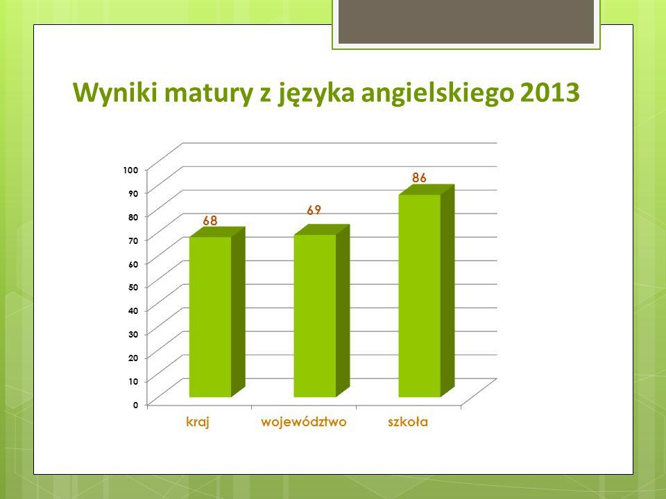 Wyniki matury z języka angielskiego 2013