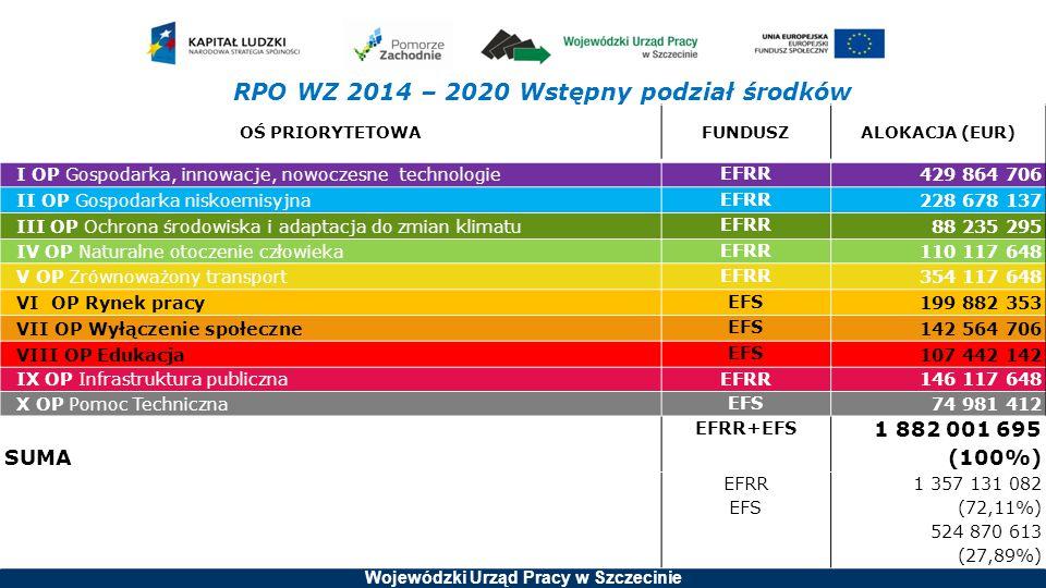RPO WZ 2014 – 2020 Wstępny podział środków