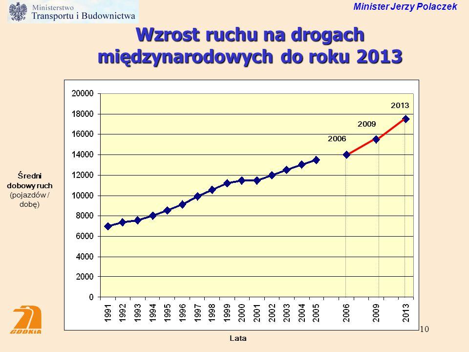 Wzrost ruchu na drogach międzynarodowych do roku 2013