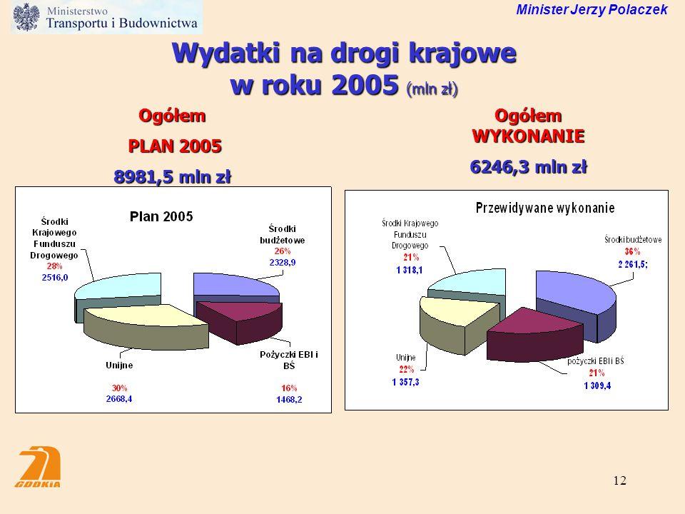 Wydatki na drogi krajowe w roku 2005 (mln zł)
