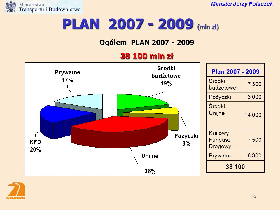 PLAN 2007 - 2009 (mln zł) 38 100 mln zł Ogółem PLAN 2007 - 2009