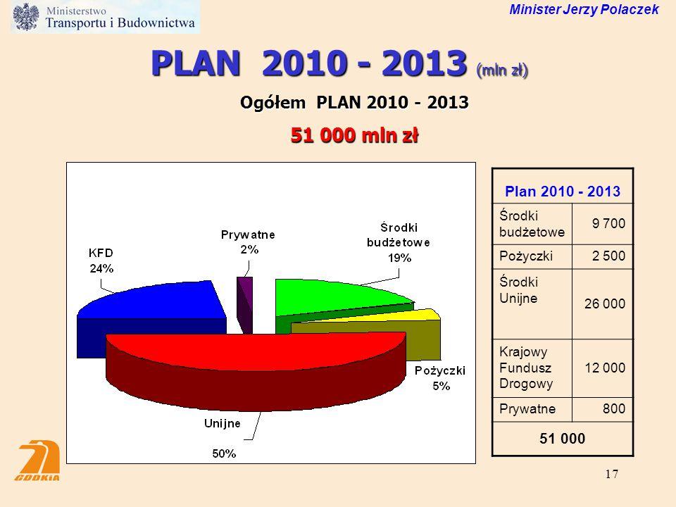 PLAN 2010 - 2013 (mln zł) 51 000 mln zł Ogółem PLAN 2010 - 2013