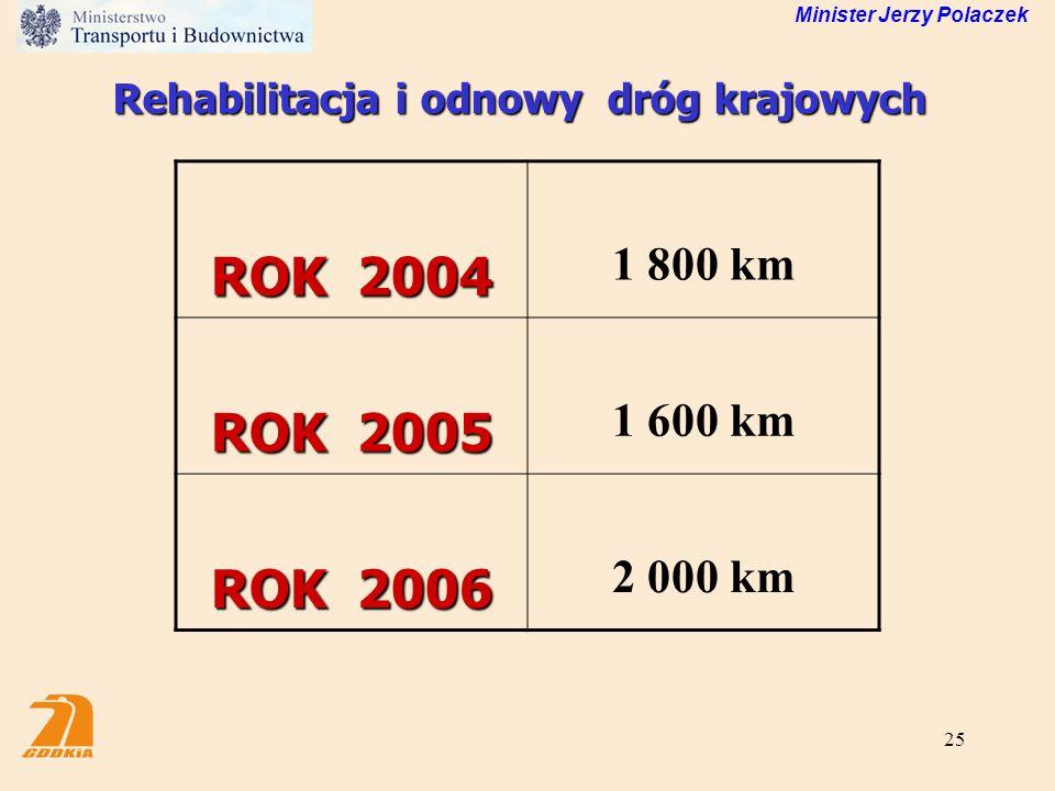 Rehabilitacja i odnowy dróg krajowych