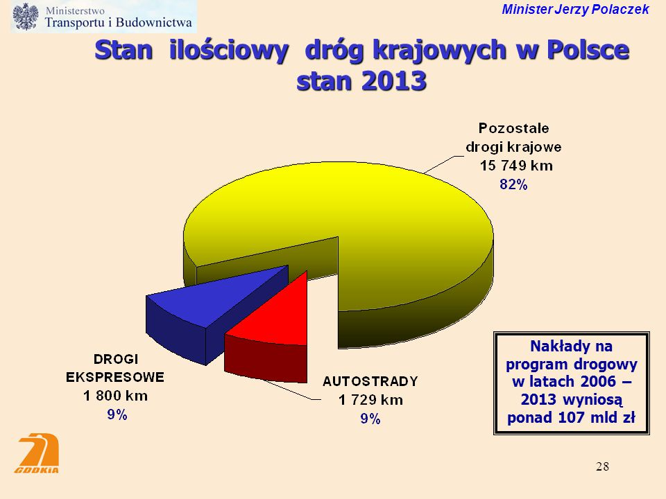 Stan ilościowy dróg krajowych w Polsce stan 2013