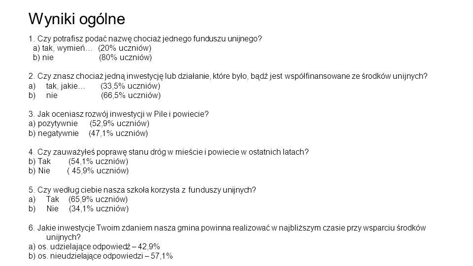 Wyniki ogólne 1. Czy potrafisz podać nazwę chociaż jednego funduszu unijnego a) tak, wymień… (20% uczniów)