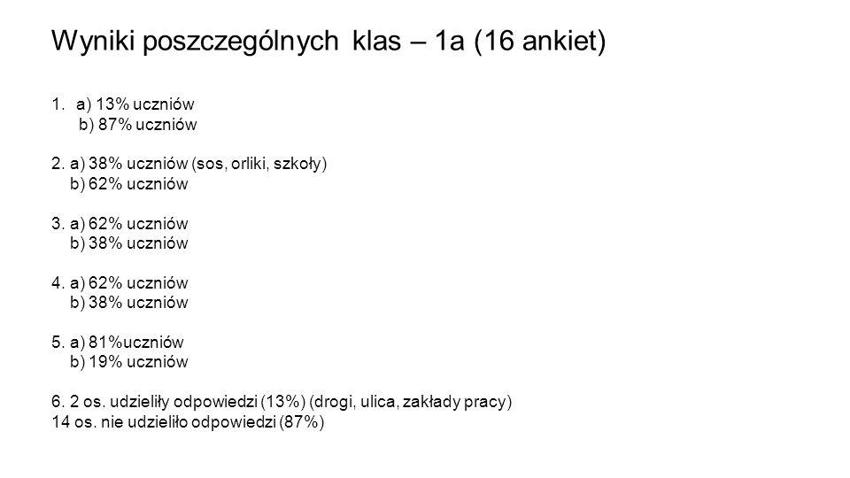Wyniki poszczególnych klas – 1a (16 ankiet)