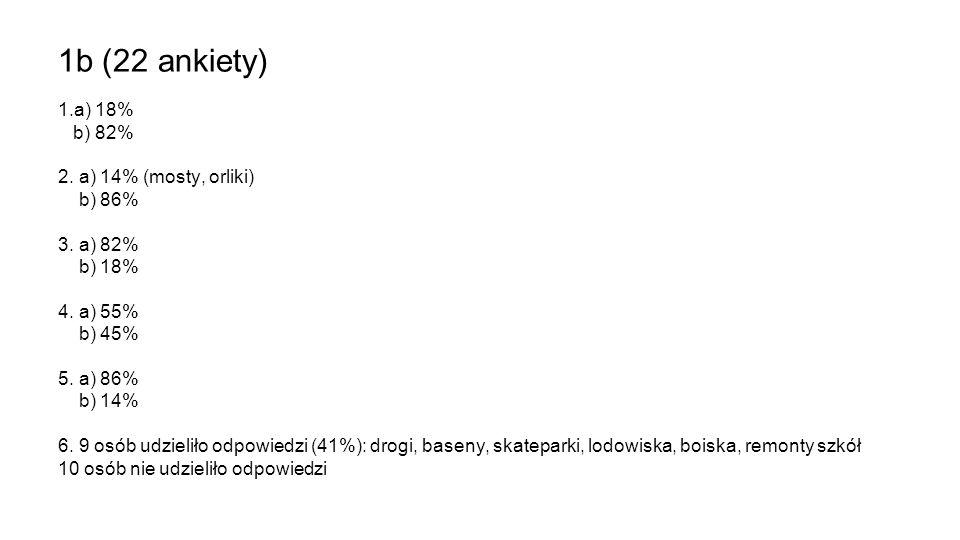 1b (22 ankiety) 1.a) 18% b) 82% 2. a) 14% (mosty, orliki) b) 86%