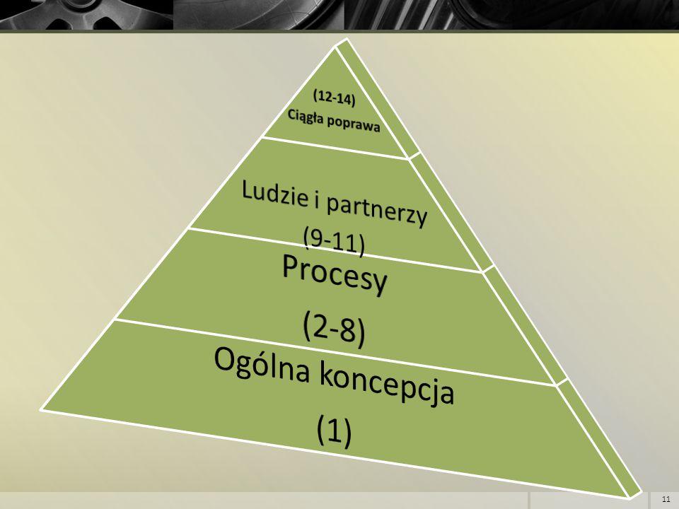 Procesy (2-8) Ogólna koncepcja (1) Ludzie i partnerzy (9-11) (12-14)