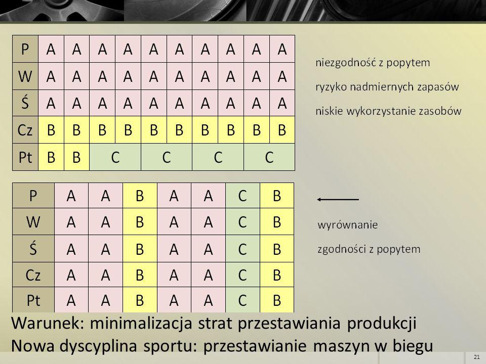 Warunek: minimalizacja strat przestawiania produkcji