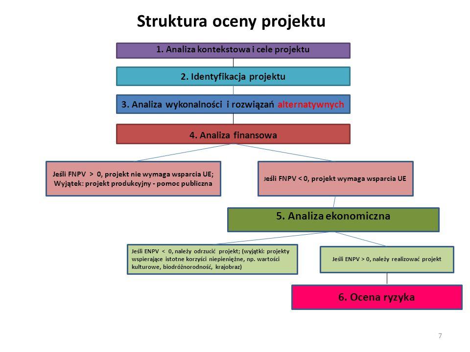 Struktura oceny projektu