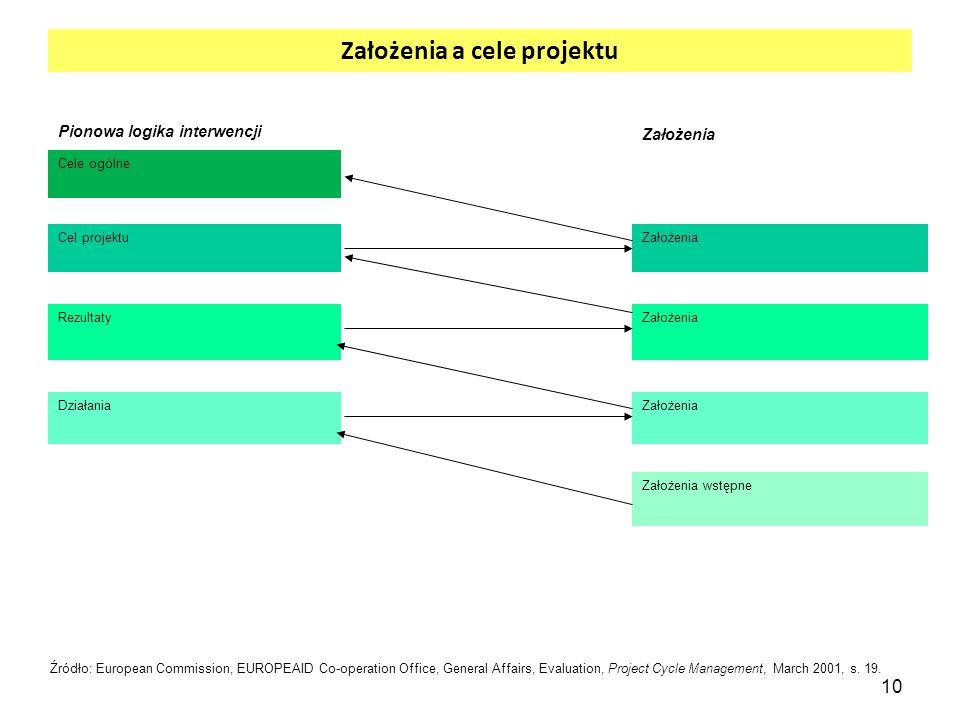 Założenia a cele projektu