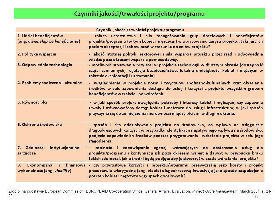 Czynniki jakości/trwałości projektu/programu