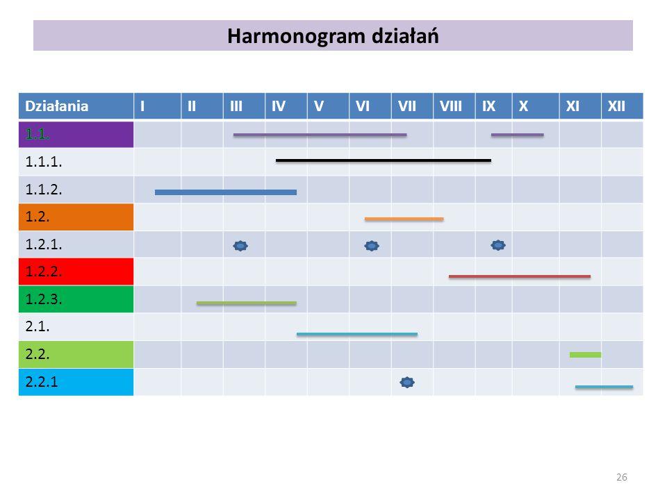 Harmonogram działań Działania I II III IV V VI VII VIII IX X XI XII
