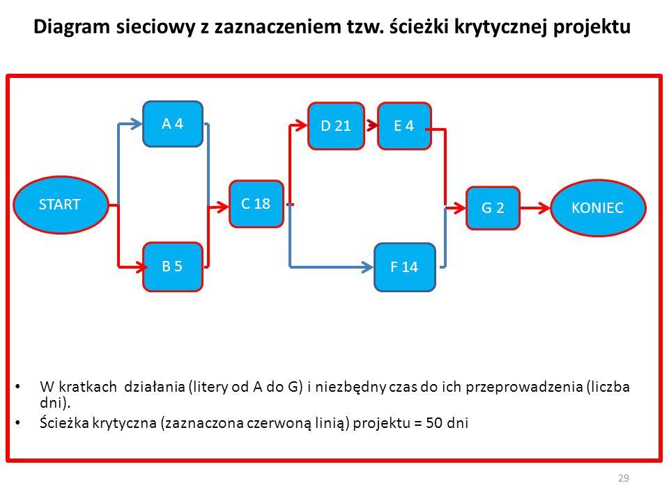 Diagram sieciowy z zaznaczeniem tzw. ścieżki krytycznej projektu