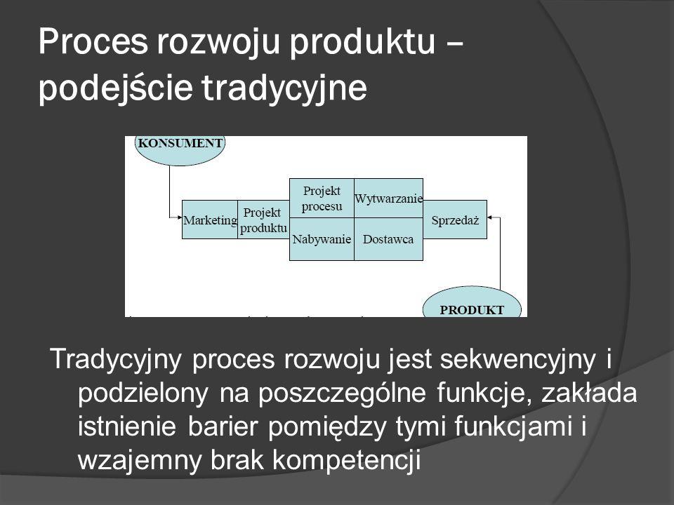 Proces rozwoju produktu – podejście tradycyjne