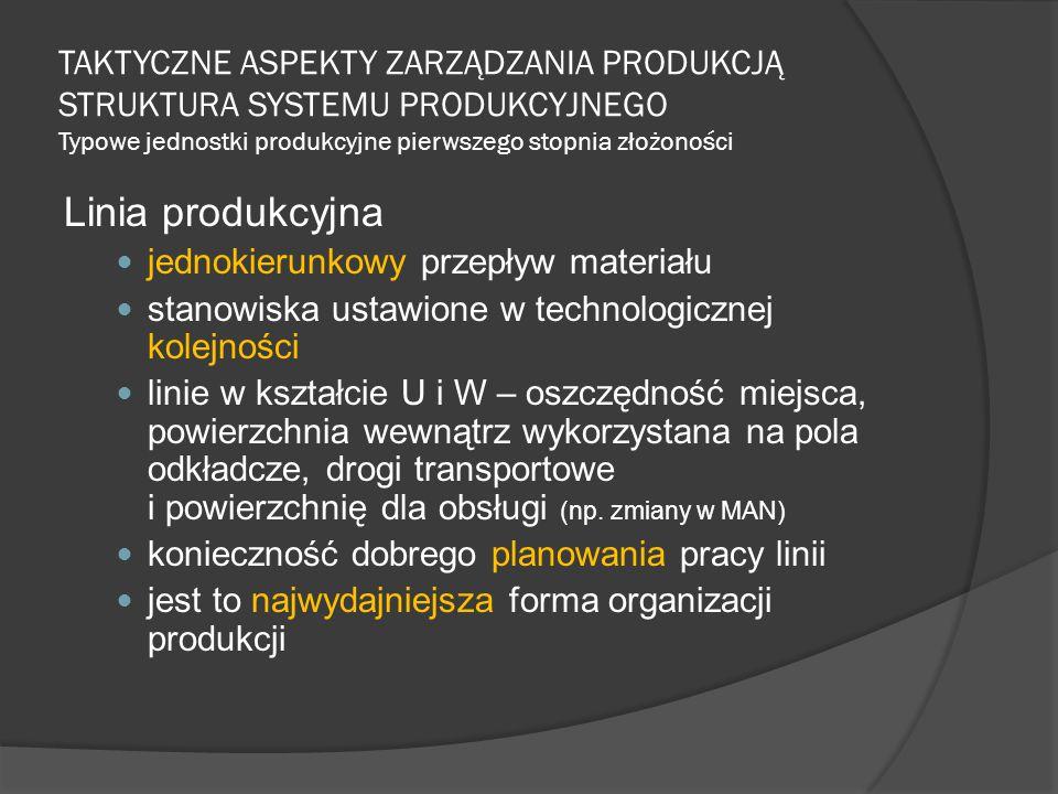 TAKTYCZNE ASPEKTY ZARZĄDZANIA PRODUKCJĄ STRUKTURA SYSTEMU PRODUKCYJNEGO Typowe jednostki produkcyjne pierwszego stopnia złożoności