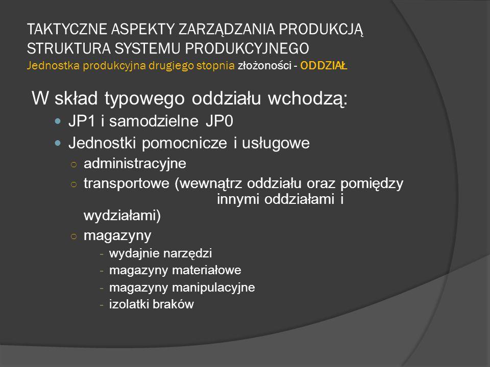 W skład typowego oddziału wchodzą: