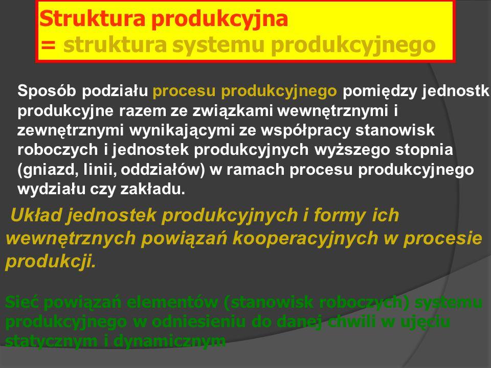 Struktura produkcyjna = struktura systemu produkcyjnego
