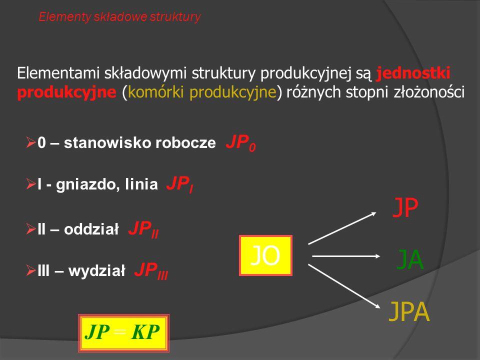 Elementy składowe struktury