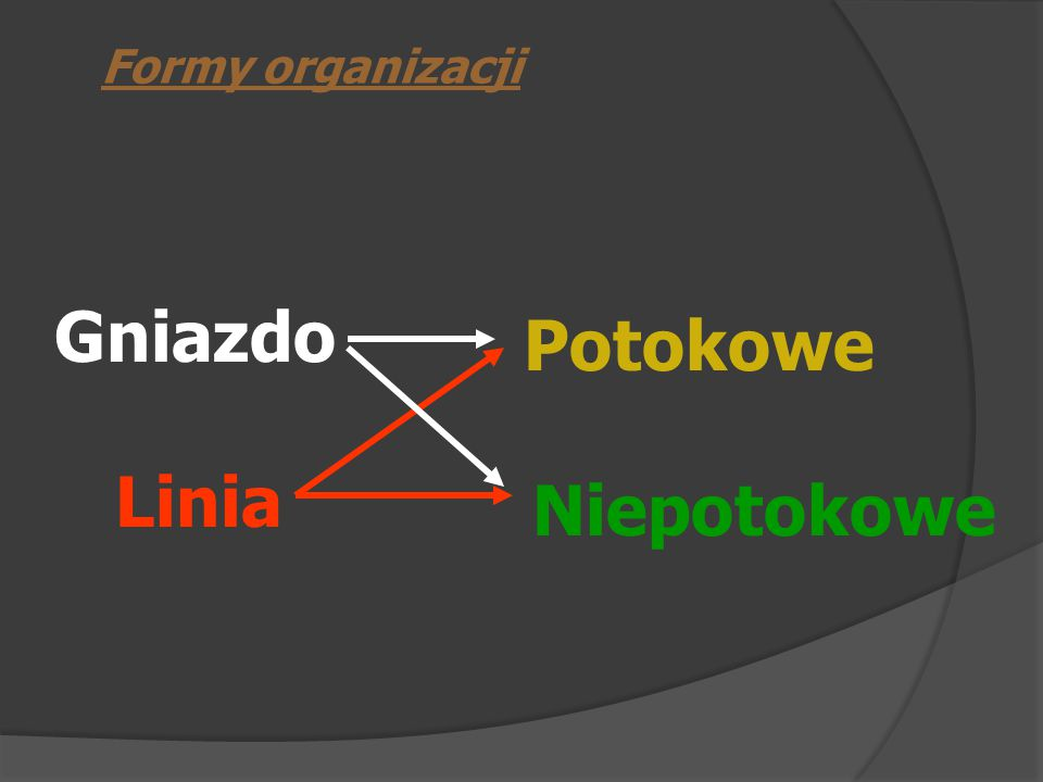 Formy organizacji Gniazdo Potokowe Linia Niepotokowe