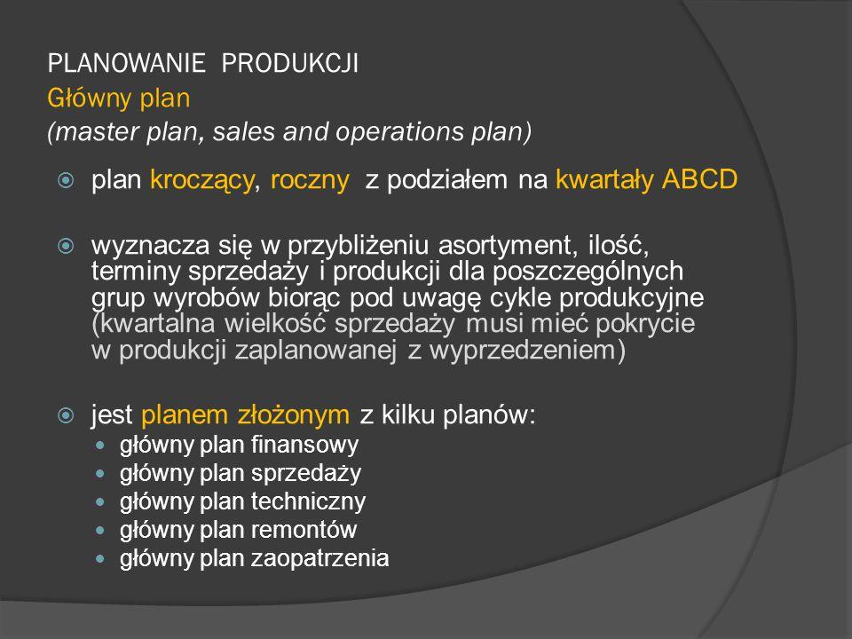 PLANOWANIE PRODUKCJI Główny plan (master plan, sales and operations plan)