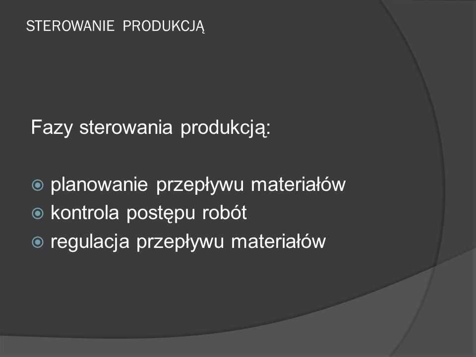 Fazy sterowania produkcją: planowanie przepływu materiałów